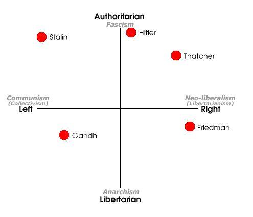 political compass 2